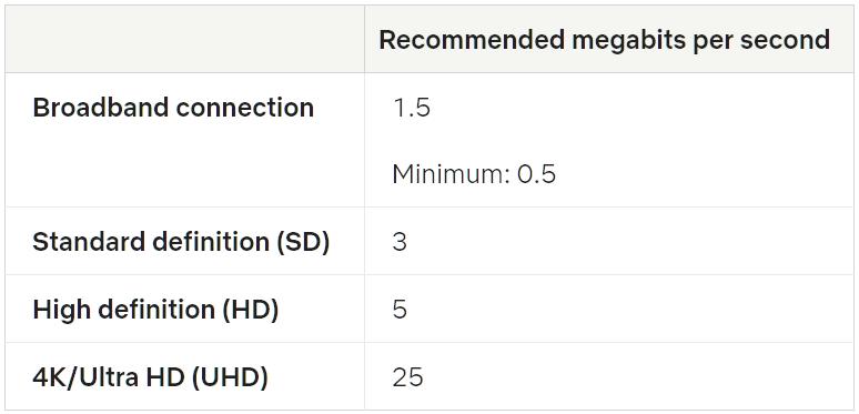 рекомендуемая скорость интернета netflix