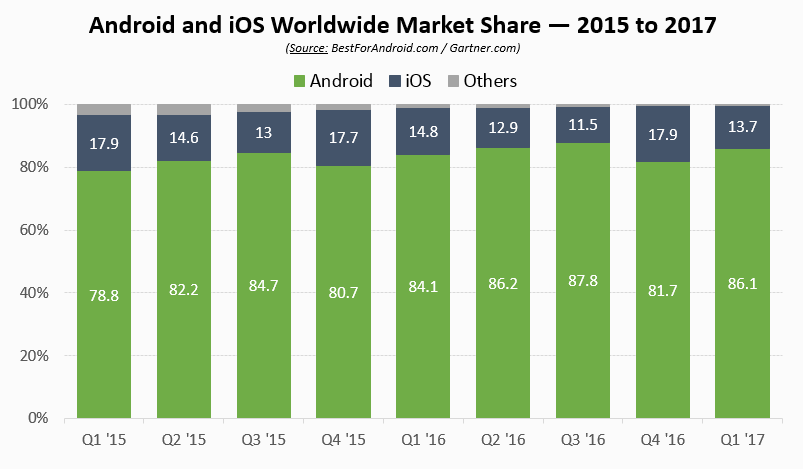 Android Worldwide Market Share Graph 2015-2017