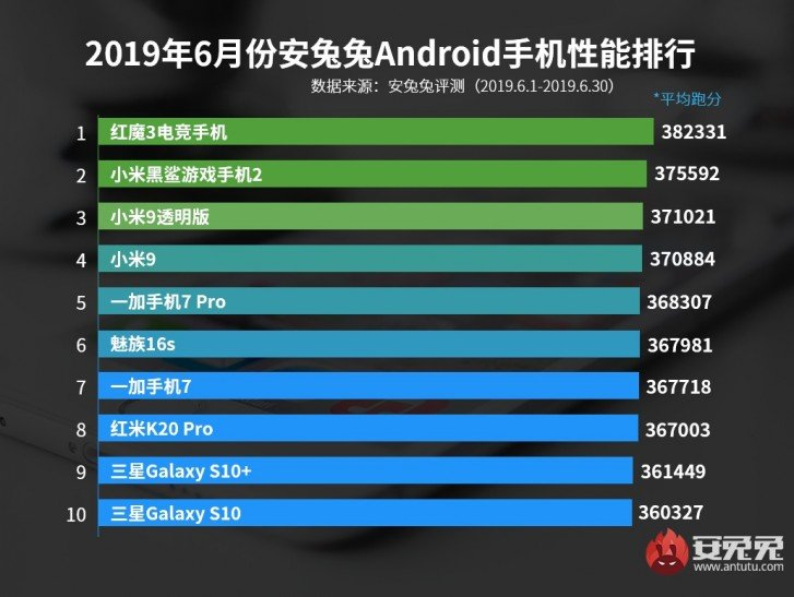 best performing Android smartphone in June 2019